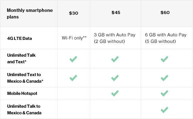 Prepaid GW Table 1